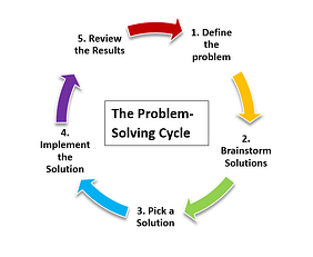 Problem Solving Cyrcle